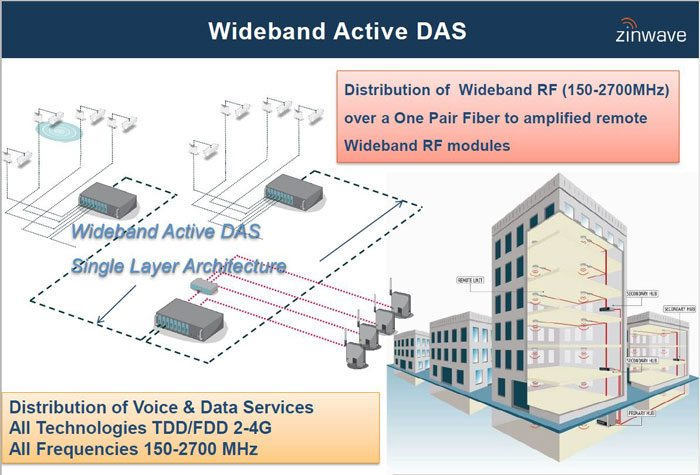 wideband active das zinwave